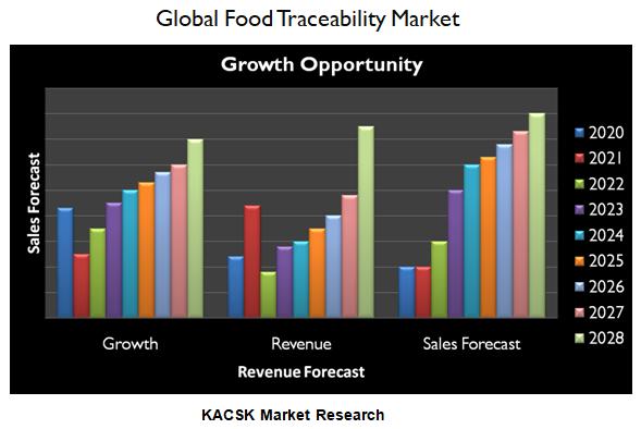 Global Food Traceability Market