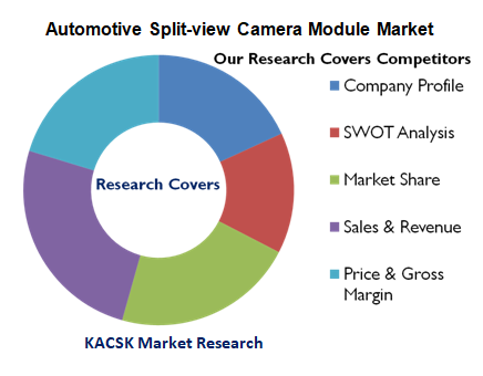 Automotive Split-view Camera Module Market