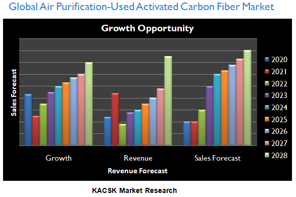 Global Air Purification-Used Activated Carbon Fiber Market