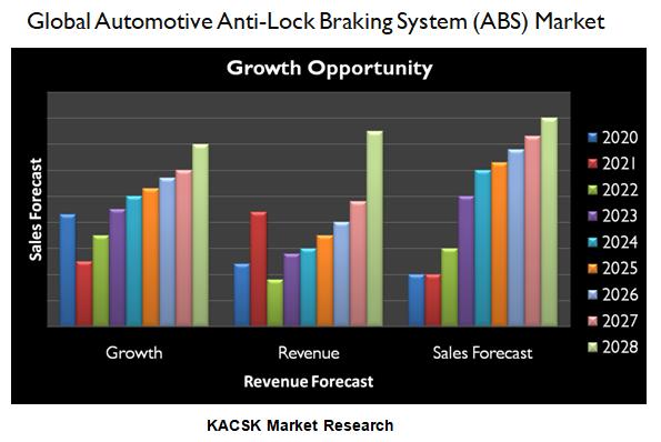 Global Automotive Anti-Lock Braking System (ABS) Market