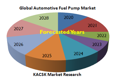 Global Automotive Fuel Pump Market