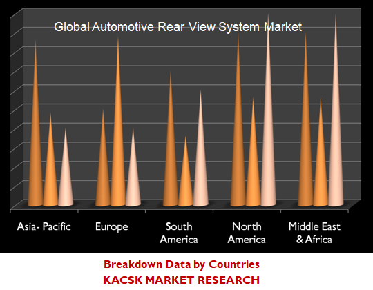 Global Automotive Rear View System Market