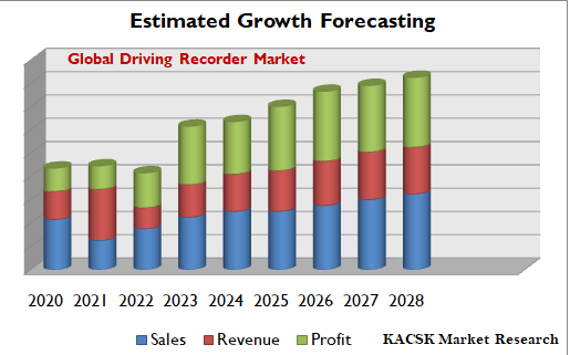 Global Driving Recorder Market