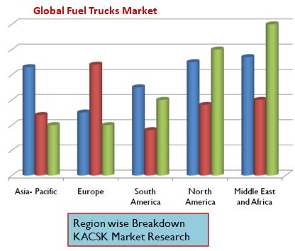 Global Fuel Trucks Market