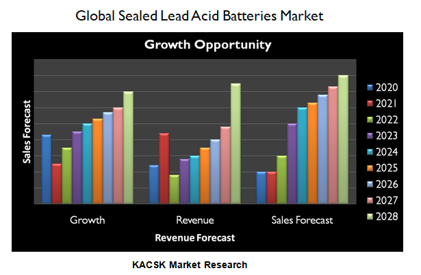 Global Sealed Lead Acid Batteries Market