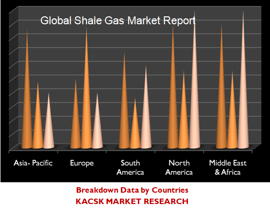 Global Shale Gas Market Report