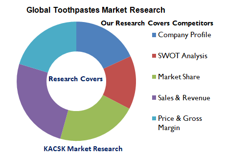 Global Toothpastes Market Research