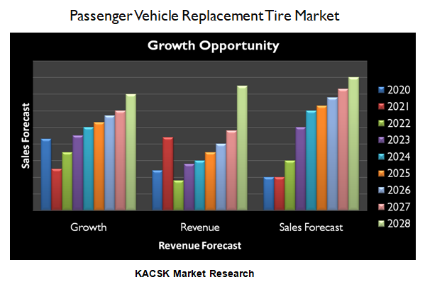 Passenger Vehicle Replacement Tire Market
