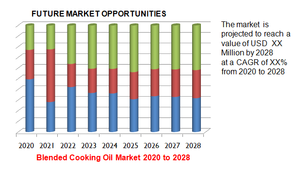 Blended Cooking Oil Market 2020 to 2028