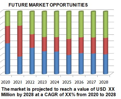 Global UV Sensor Market, Market Research analysis