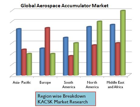 Global Aerospace Accumulator Market