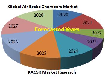 Global Air Brake Chambers Market