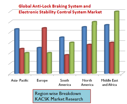 Global Anti-Lock Braking System and Electronic Stability Control System Market
