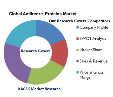 Global Antifreeze Proteins Market