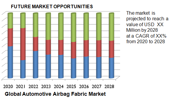 Global Automotive Airbag Fabric Market