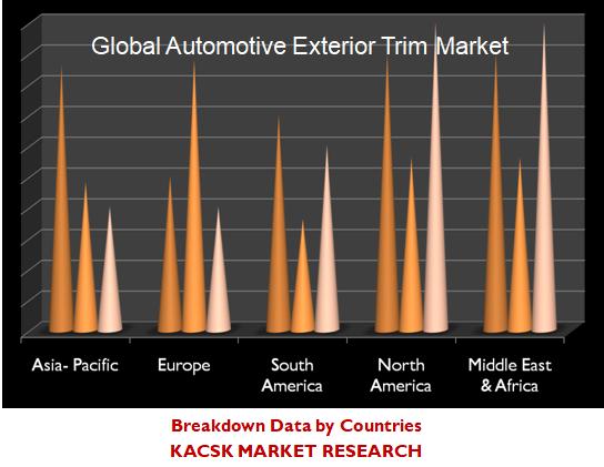 Global Automotive Exterior Trim Market