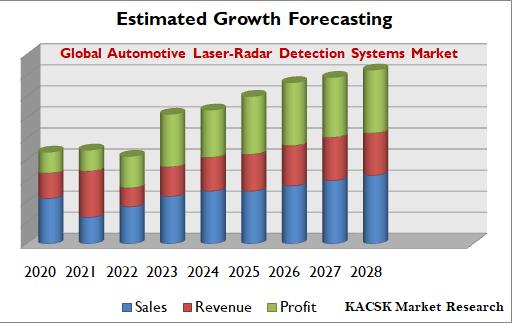 Global Automotive Laser-Radar Detection Systems Market