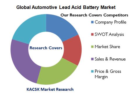 Global Automotive Lead Acid Battery Market