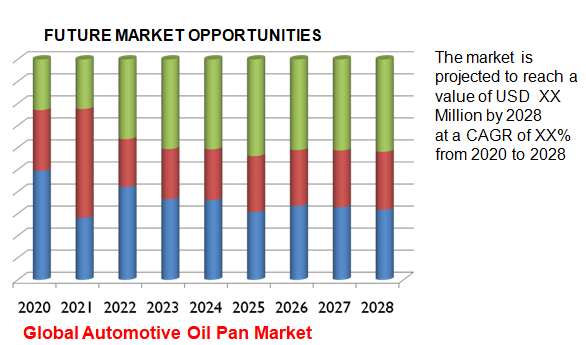 Global Automotive Oil Pan Market