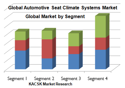 Global Automotive Seat Climate Systems Market