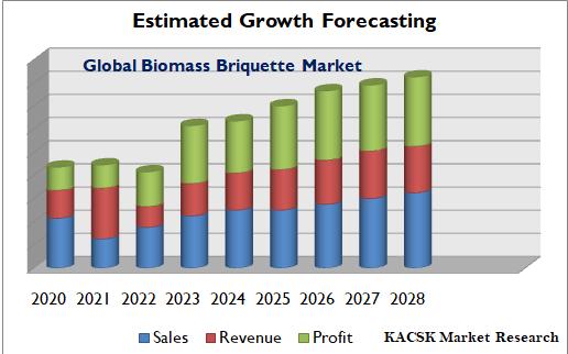 Global Biomass Briquette Market