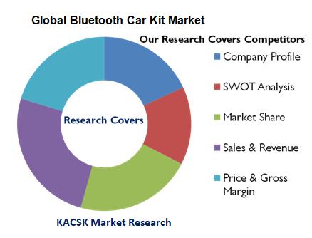 Global Bluetooth Car Kit Market
