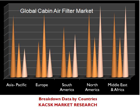 Global Cabin Air Filter Market