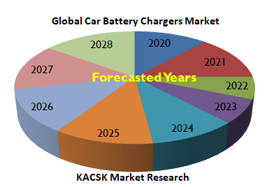 Global Car Battery Chargers Market