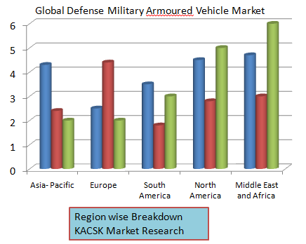 Global Defense Military Armoured Vehicle Market