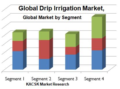 Global Drip Irrigation Market,