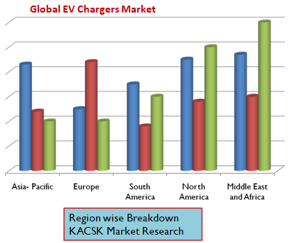 Global EV Chargers Market