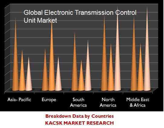 Global Electronic Transmission Control Unit Market