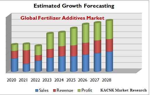 Global Fertilizer Additives Market