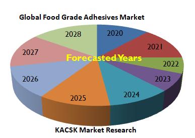 Global Food Grade Adhesives Market