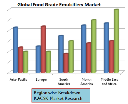 Global Food Grade Emulsifiers Market
