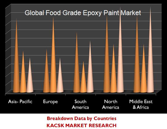 Global Food Grade Epoxy Paint Market
