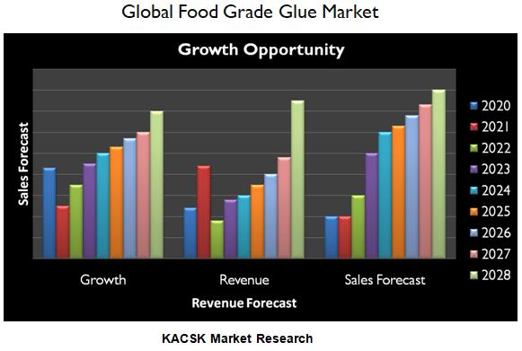 Global Food Grade Glue Market