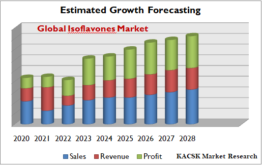 Global Isoflavones Market