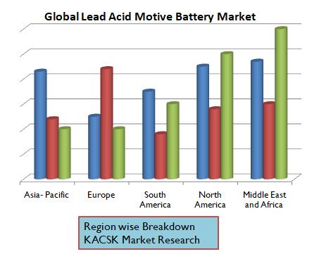Global Lead Acid Motive Battery Market