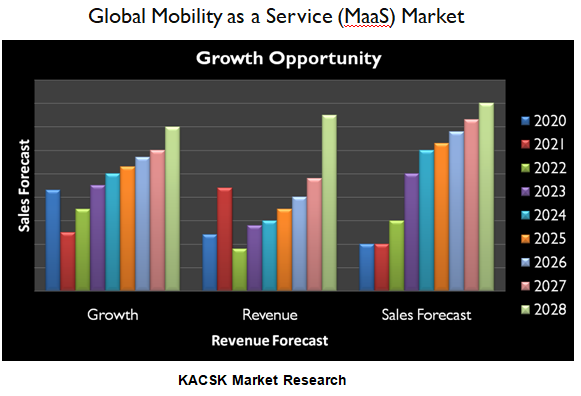 Global Mobility as a Service (MaaS) Market