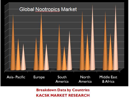 Global Nootropics Market