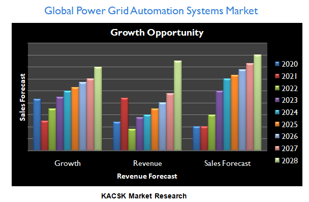 Global Power Grid Automation Systems Market