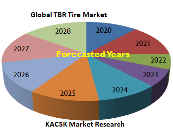 Global TBR Tire Market