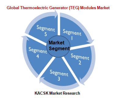 Global Thermoelectric Generator (TEG) Modules Market