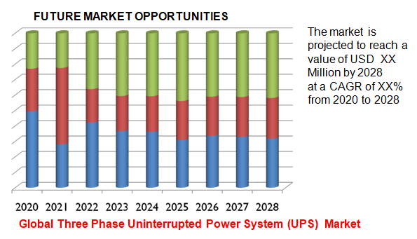 Global Three Phase Uninterrupted Power System (UPS) Market