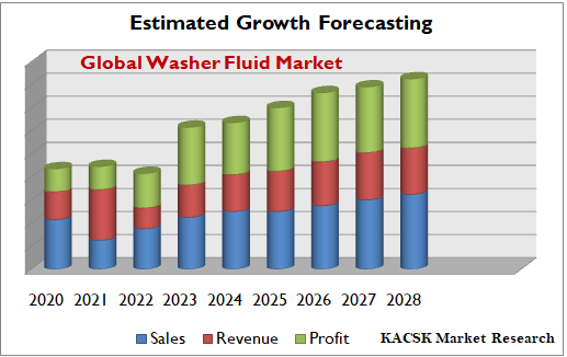 Global Washer Fluid Market