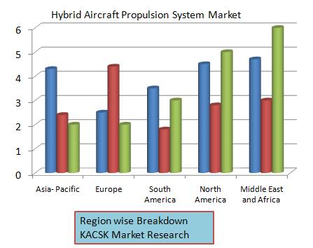 Hybrid Aircraft Propulsion System Market