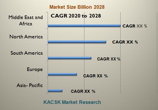 Global In Vitro Diagnostics Market