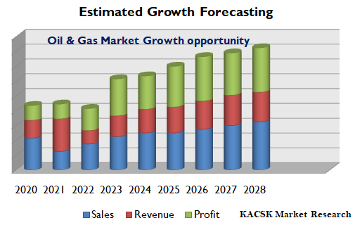 Oil & Gas Market Growth opportunity