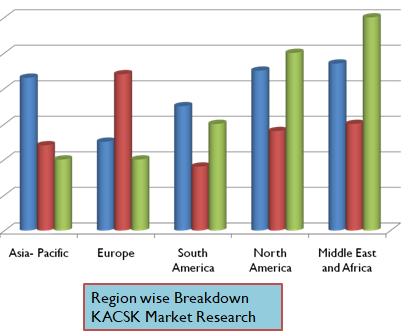 Global Absolute Encoders Market report